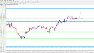 Trading with correct forex s/r lines