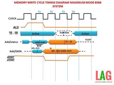 Memory Write Cycle Timing Diagram Maximum Mode 8086 System ह न द Youtube