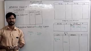 Financial Statements of Sole Proprietorship -11 Financial Accounting- By Sandeep Kumar