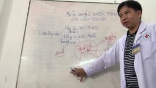 Bài Giảng: Biến chứng nhiễm trùng sau viêm tụy cấp