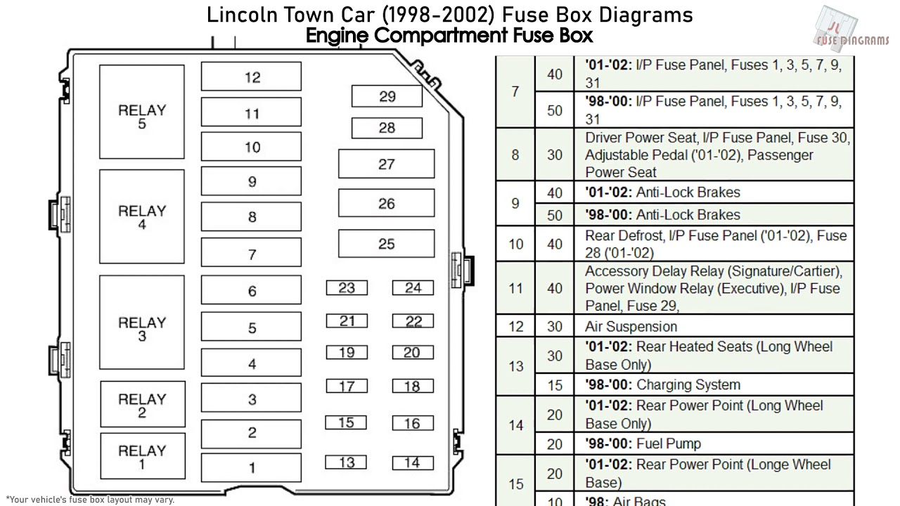 Lincoln Town Car  1998-2002  Fuse Box Diagrams