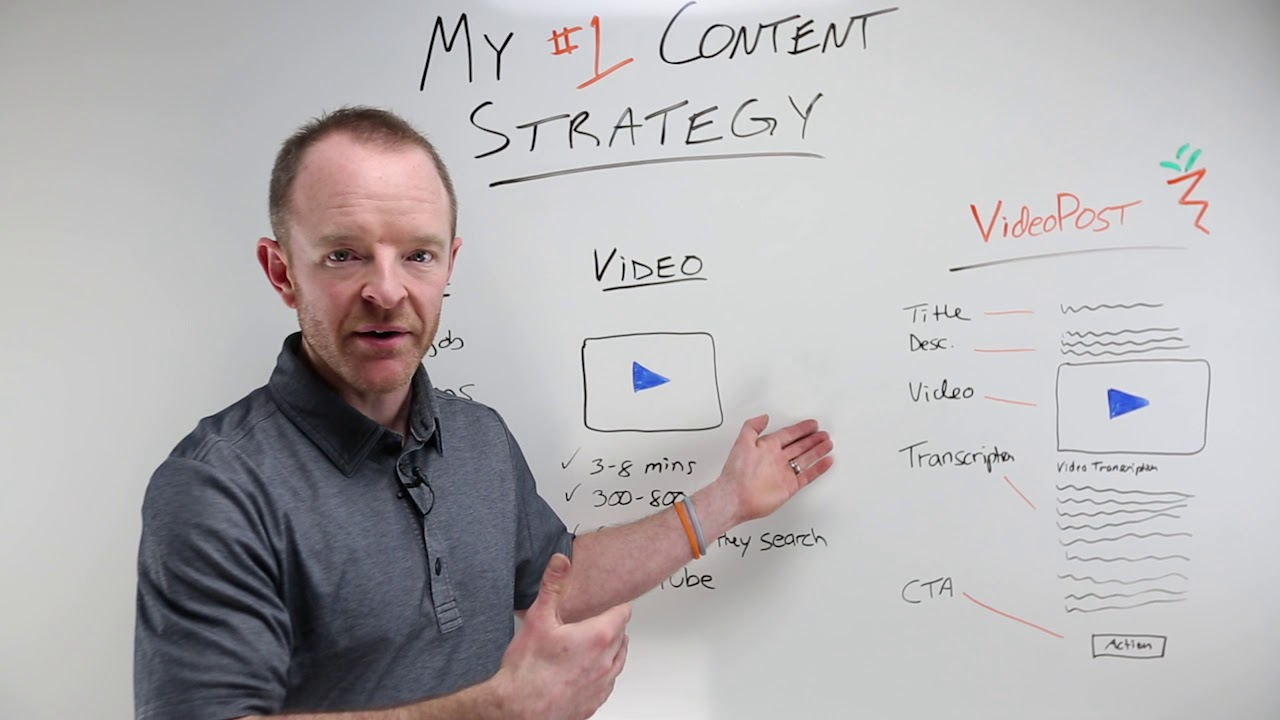 Content Marketing Strategy for Real Estate: Carrot's # 1 Method