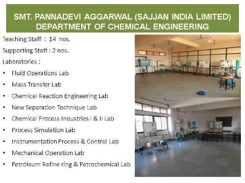 Shroff S.R.Rotary Institute Of Chemical Technology -Presentation