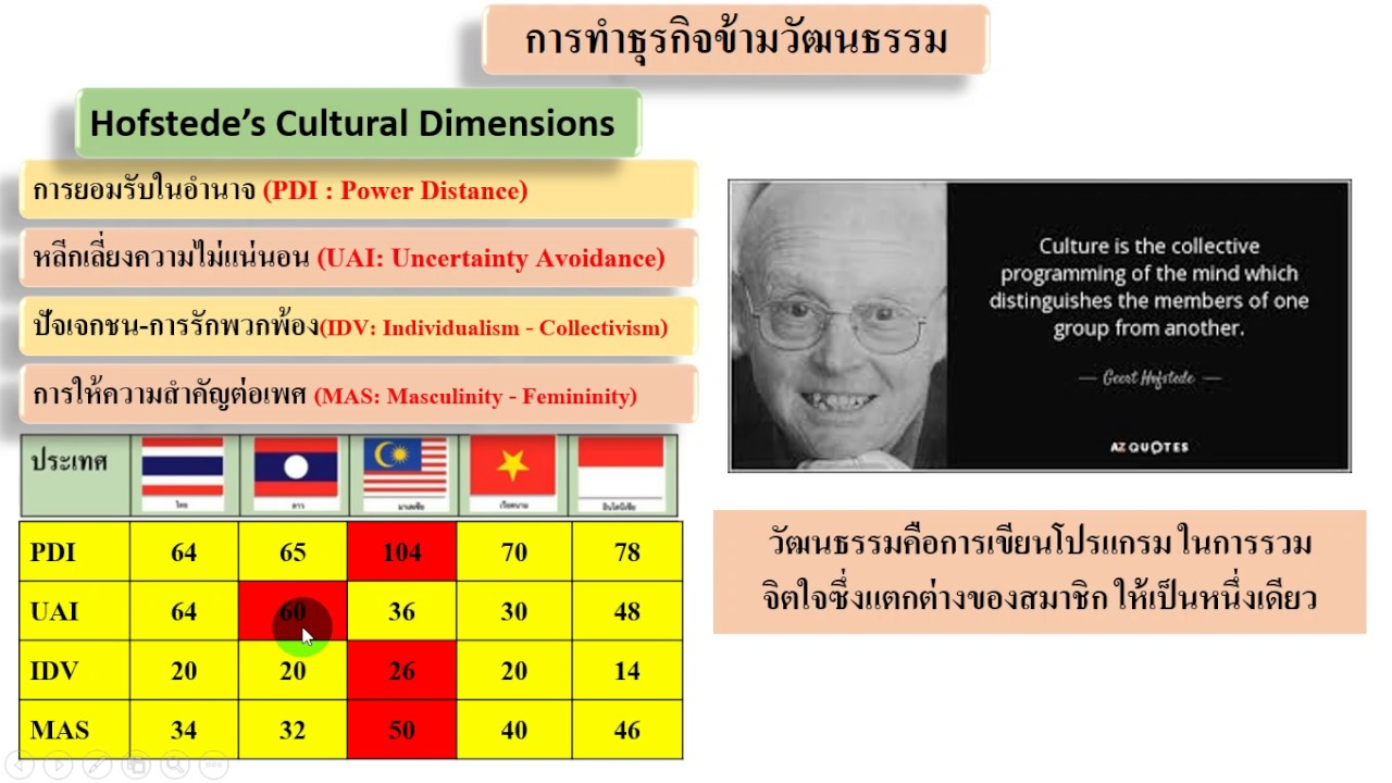 hofstede s five dimensions with tesco While china's entry into the  over the past five years, china's economy  china is a collectivistic culture, based on geert hofstede's value dimensions.
