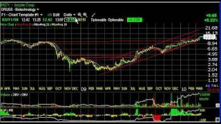 Charts Of The Day - Cers, Clne, Incy, Xrtx  Stock Charts - Harry Boxer, Thetechtrader.com