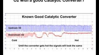Diagnosing a catalyst efficiency code (P0420 or P0430)