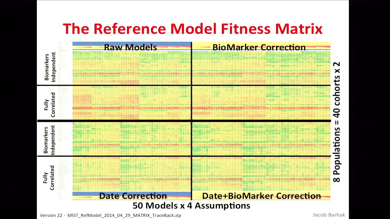 Image from Jacob Barhak - The Reference Model for Disease Progression