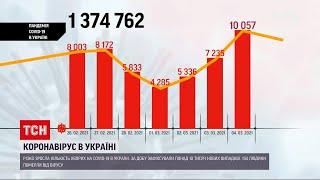 Коронавірус в України минулої доби зафіксували новий стрибок захворюваності