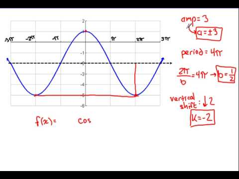Find The Equation Of A Sine Or Cosine Graph Solutions