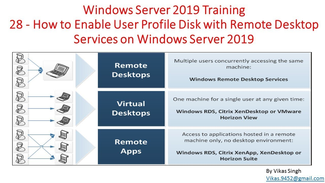Windows Server 2019 Training 28 - How to Enable User Profile Disk with RDS  (Remote Desktop Services)