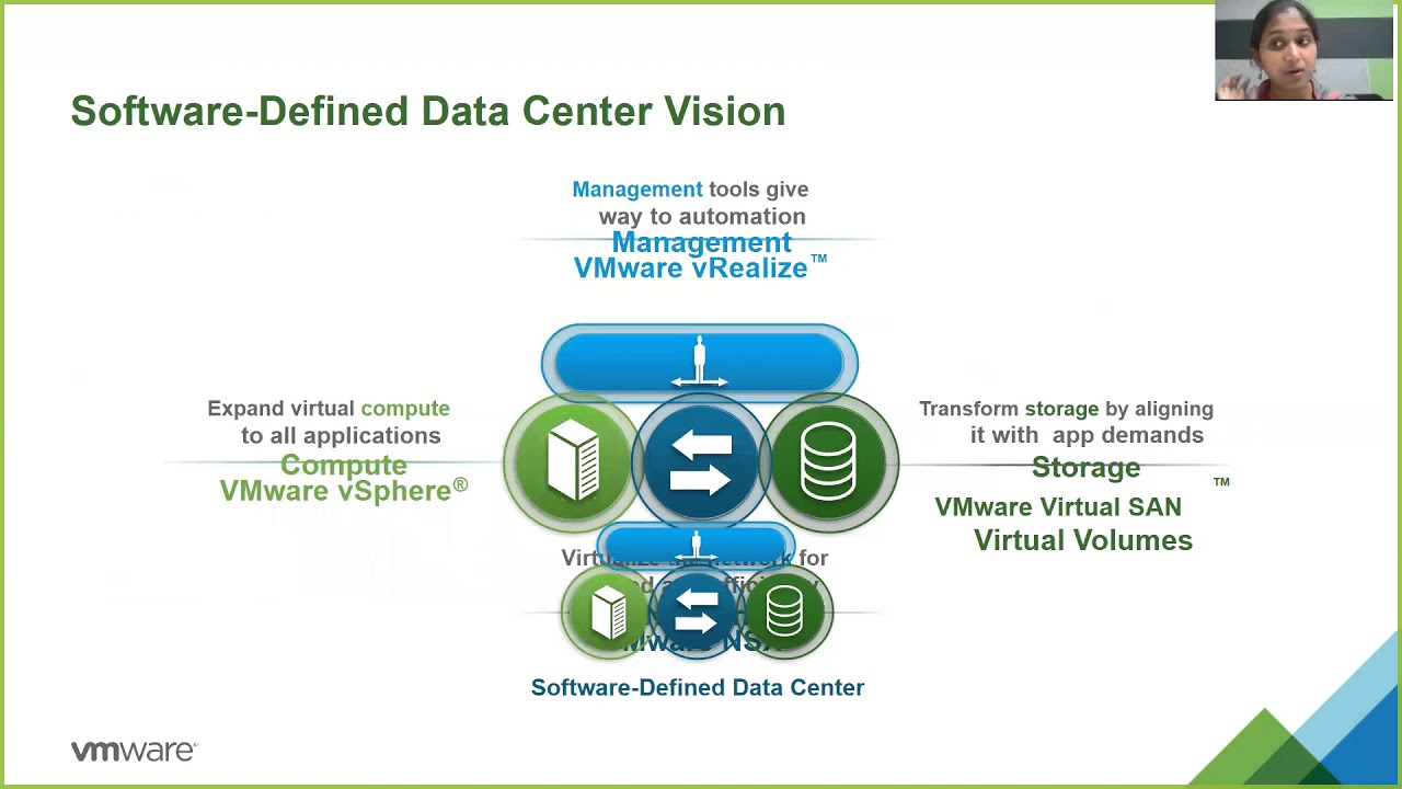 Software Defined Data Center And Cloud Computing What Why And How Youtube