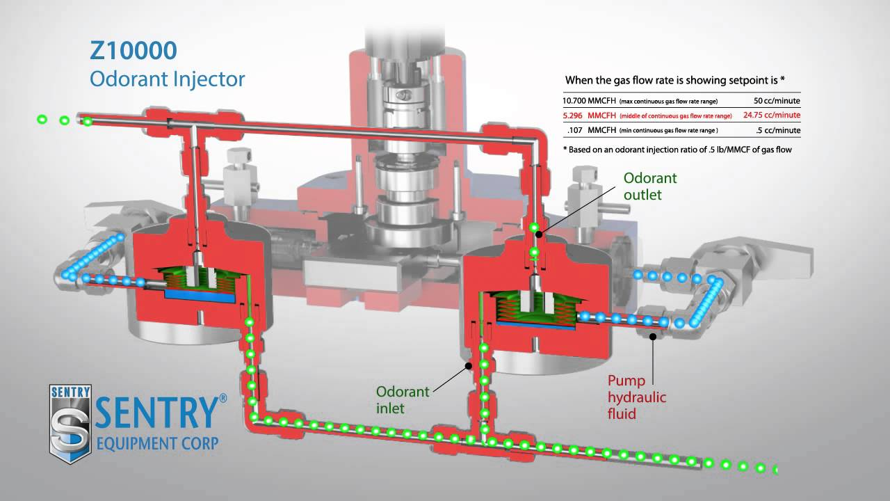 Natural Gas Odorant Injection System