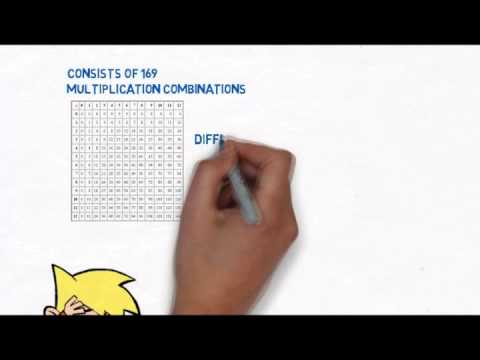 Multiplication Worksheets   YouTube Multiplication Worksheets