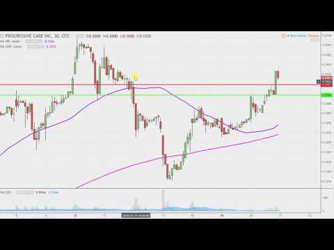 Progressive Care, Inc. - RXMD Stock Chart Technical Analysis for 03-20-18
