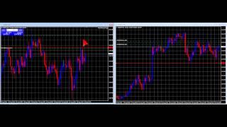 Trading sans indicateur sur devise - forex
