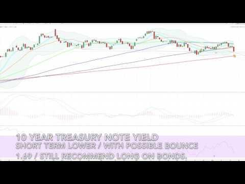 US 10 year treasury note Yield Prediction