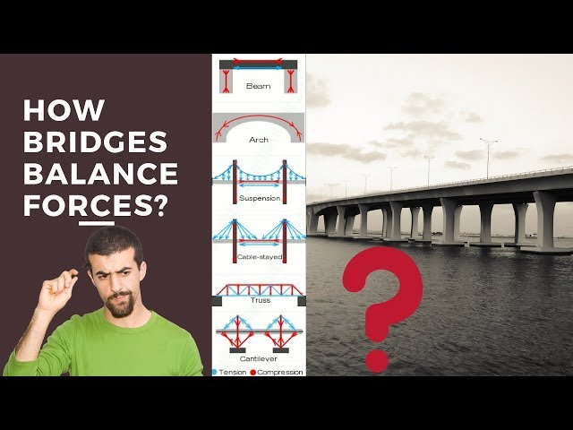 How Bridge Balance Forces? | Different Type of Forces on Bridge