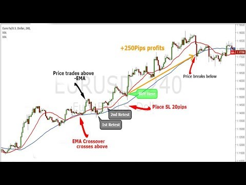 Best Moving Average Crossover Forex Trading Strategy|50 200 Day Moving Average Crossover Strategy