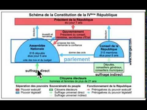 CONSTITUTION DE LA 4° RÉPUBLIQUE