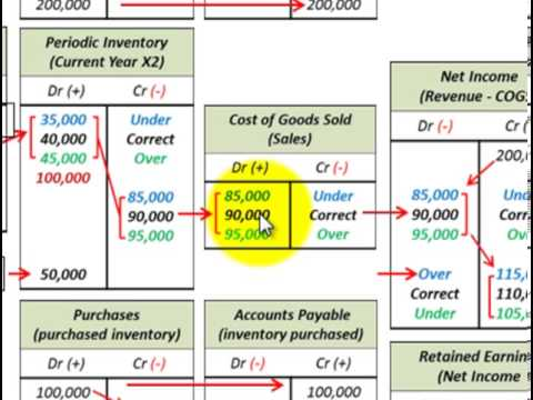 Inventory Errors Accounting (Beginning & Ending Inventory Errors Affect On Net Income)