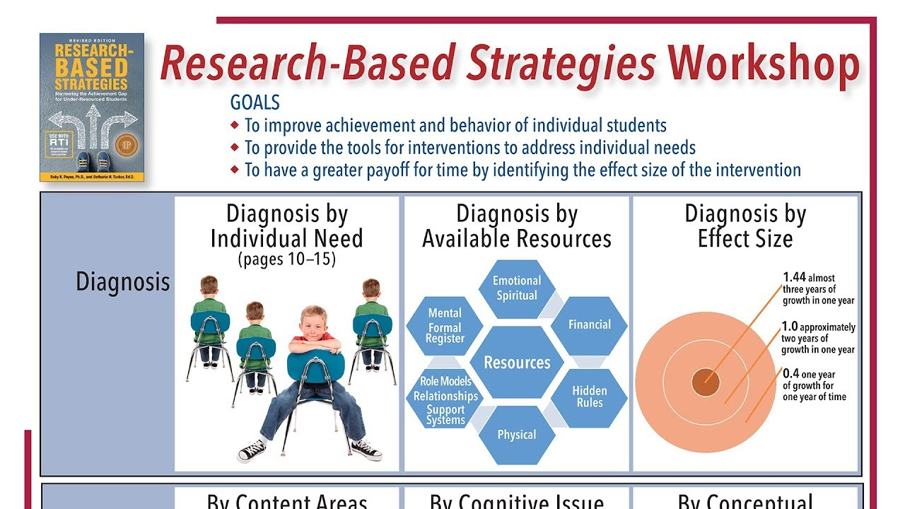 Research Based Strategies To Help >> Research Based Strategies Workshop At A Glance Youtube