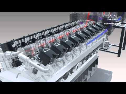 Two-stage turbocharging working principle on MAN 18V48/60TS