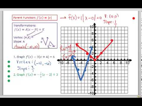 Transformations of Absolute Value Graphs - YouTube