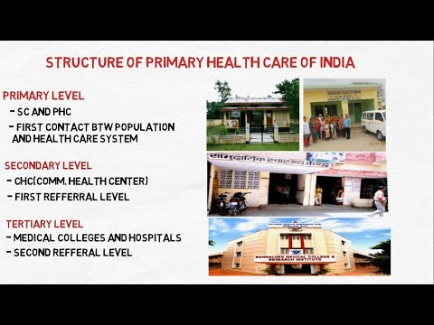 primary health care system of India / PHC