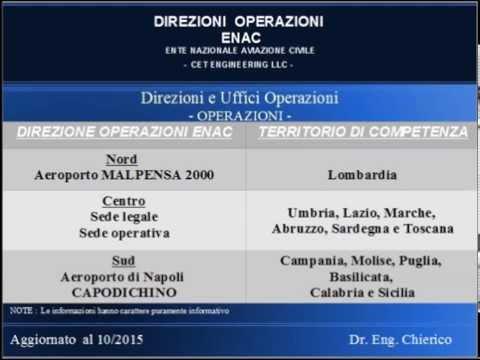 ENAC direzioni aeroportuali Italia