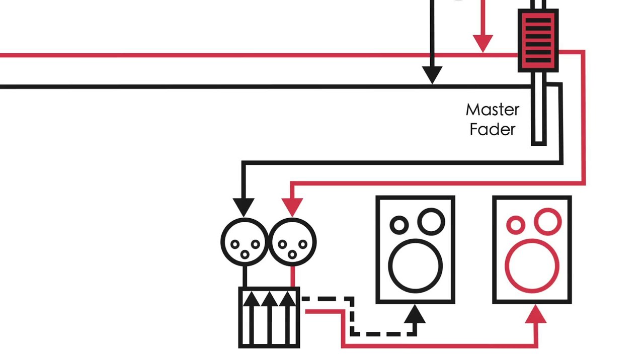 Audio Theory Console Signal Flow Youtube If So Is There A Way To Include This Schematic In The Mix I Can