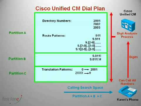 Tutorial on Cisco Unified Communications Manager Partition's and Calling Search Space's