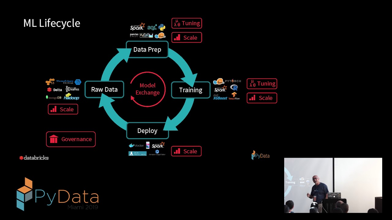 Image from Platform for Complete Machine Learning Lifecycle