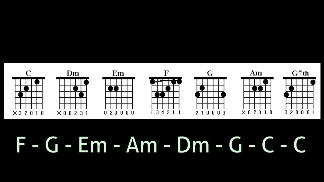 C Key Chord Progression Acoustic Guitar Chord Youtube