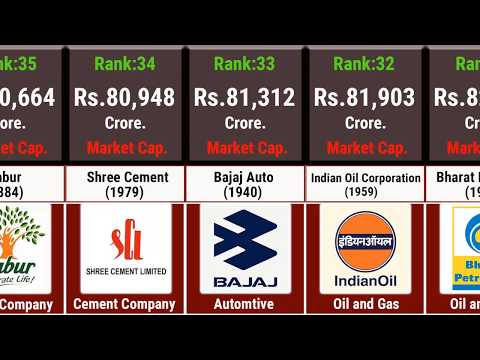Top 100 Companies In India With Market Values|| Data Addict