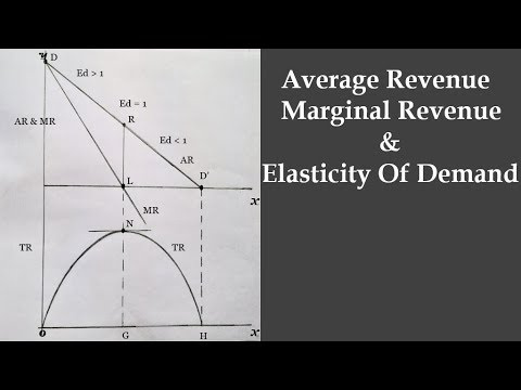 total revenue marginal revenue