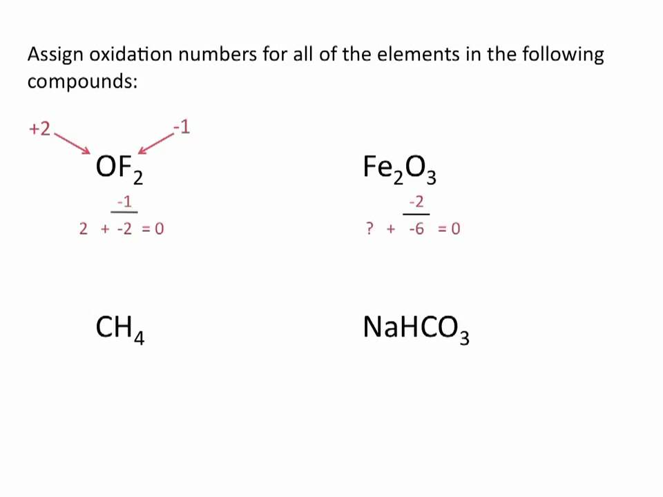 Assigning Oxidation Numbers - Chemistry Tutorial - YouTube