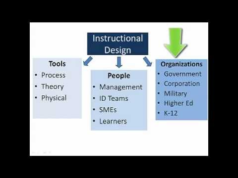 What Is Instructional Design Youtube
