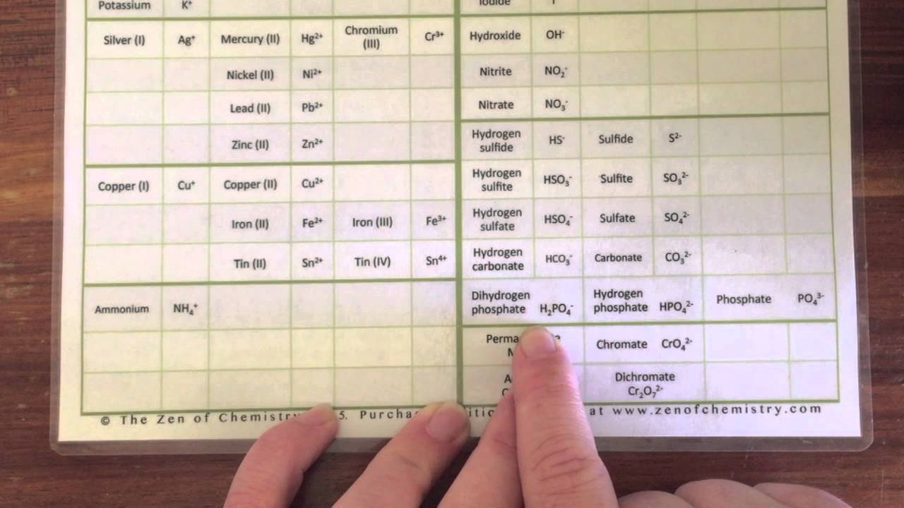Learn cations and anions for ionic compounds the simple way using learn cations and anions for ionic compounds the simple way using our formula sheet gamestrikefo Images