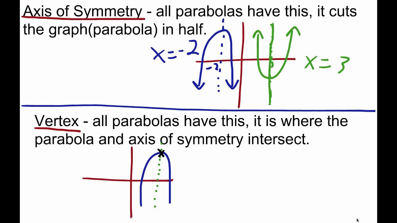 Vertex And Axis Of Symmetry Of Quadratic Functions