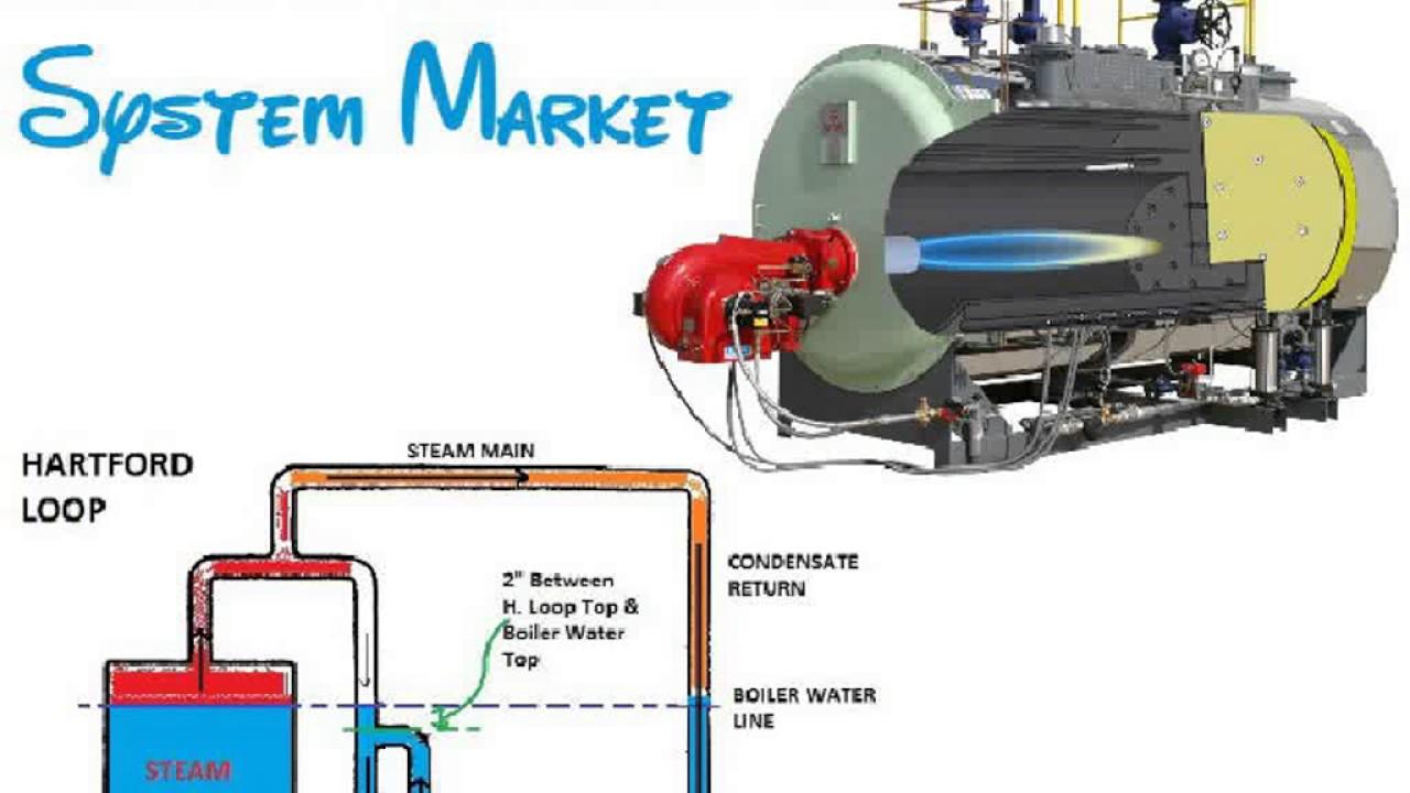 Steam Boiler System Youtube. Steam Boiler System. Ford. Steam Hartford Loop Diagram At Scoala.co