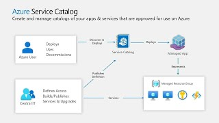 Extending Azure Resource Manager (ARM) Azure's control plane | BRK3227
