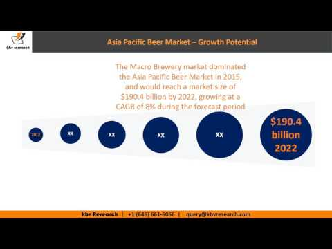 Asia Pacific Beer market growth