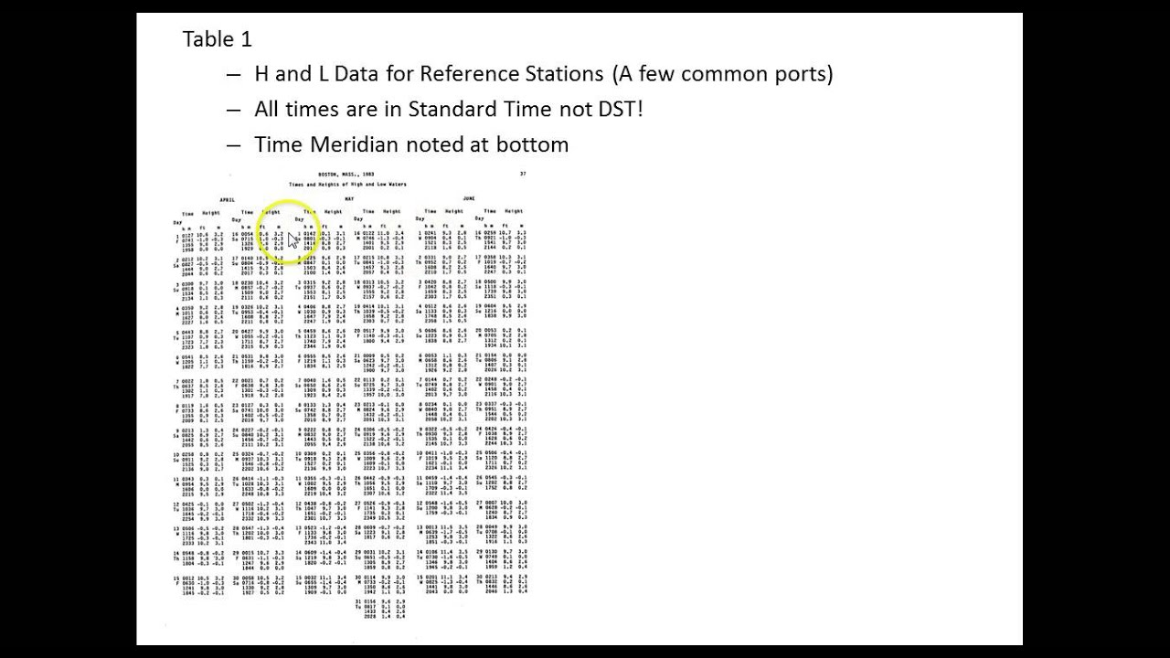 Introduction To Tide Tables Youtube