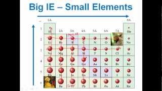 Periodic Trends in Ionization Energy
