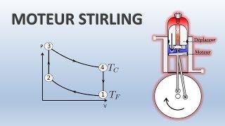 Moteur Stirling : Comment ça marche ?
