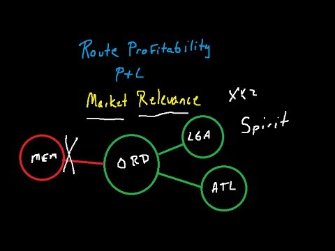 Airline Route Profitability