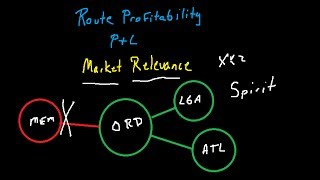 Airline Route Profitability