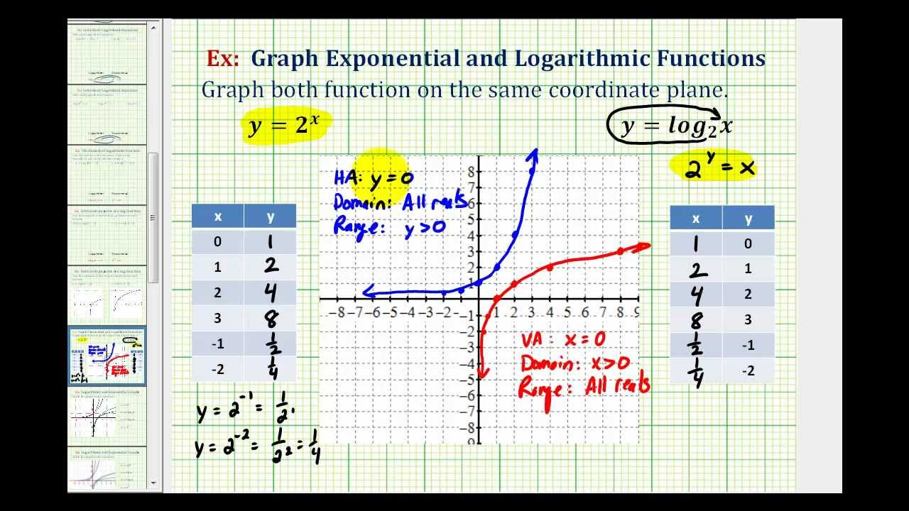 Exponential and Logarithmic Functions (examples, solutions ...