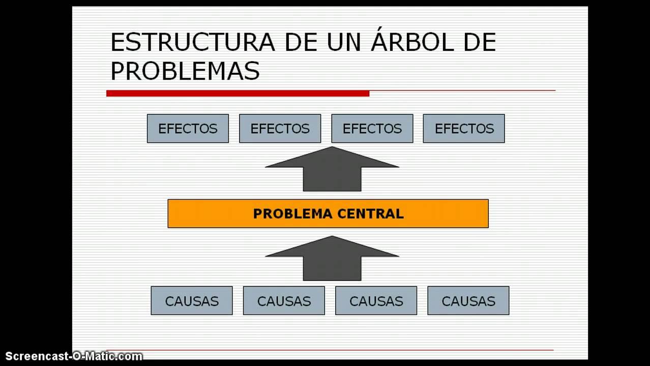 60b625a8 Árbol de Problemas