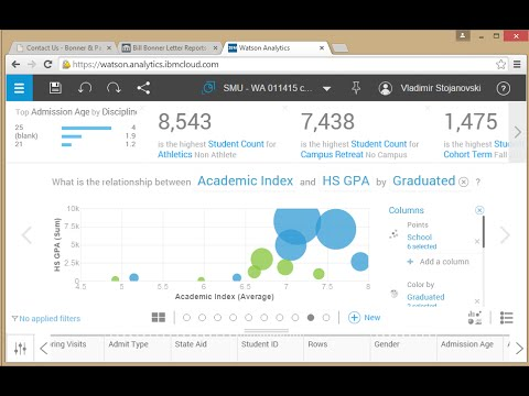 Improving Graduation Rates: IBM Watson Analytics in Higher Education